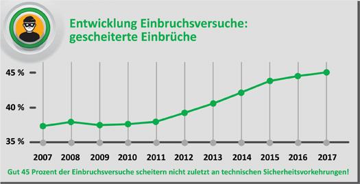 Genial Entwicklung Der Einbruchsversuche In Deutschland 2005 2017