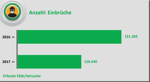 Incroyable Anzahl Der Einbrüche In Deutschland 2016 Und 2017